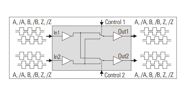 Gv210 Incremental Encoder Dual Channel Cross Switcher Splitter