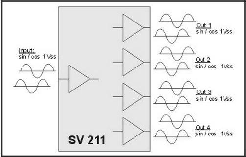 SV211 SinCos    Splitter    w4 SinCos Outputs  Genesis